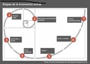 etapas-innovacionsocial