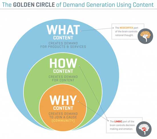 circulo-oro-the-golden-circle-simon-sinek (1)